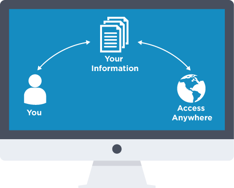 Personal - how it works - document sharing